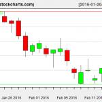 IBB charts on February 17, 2016