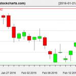 IBB charts on February 18, 2016