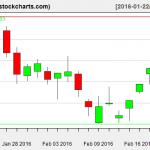 IBB charts on February 19, 2016