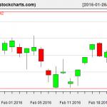 IBB charts on February 23, 2016