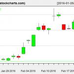 SLV charts on February 22, 2016