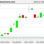 SLV charts on February 23, 2016