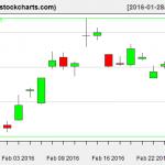 SLV charts on February 25, 2016