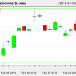 SLV charts on February 26, 2016