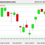 SPY charts on February 23, 2016
