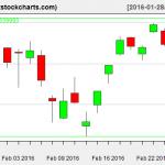 SPY charts on February 25, 2016