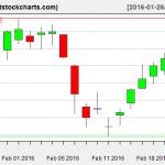 VNQ charts on February 23, 2016