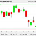 VTI charts on February 16, 2016