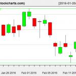 VTI charts on February 17, 2016