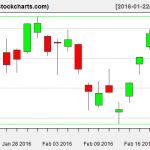 VTI charts on February 19, 2016