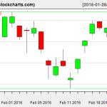 VTI charts on February 23, 2016