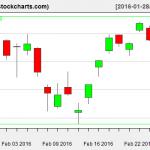 VTI charts on February 25, 2016