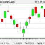 XLE charts on February 25, 2016