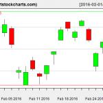 EWG charts on February 29, 2016