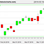 EWG charts on March 16, 2016