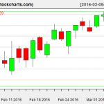 FB charts on March 4, 2016