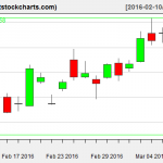GLD charts on March 9, 2016