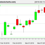 GLD charts on March 10, 2016