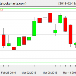 GLD charts on March 17, 2016