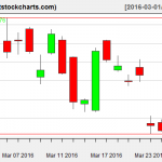 GLD charts on March 29, 2016