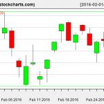 IBB charts on February 29, 2016