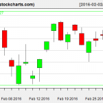 IBB charts on March 1, 2016