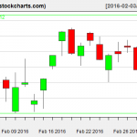 IBB charts on March 2, 2016