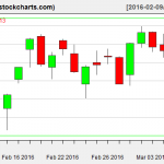 IBB charts on March 8, 2016