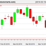 IBB charts on March 17, 2016