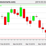 IBB charts on March 21, 2016