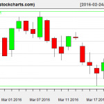 IBB charts on March 22, 2016