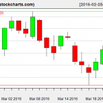 IBB charts on March 23, 2016