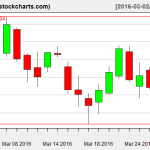 IBB charts on March 30, 2016