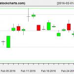 SLV charts on February 29, 2016