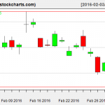 SLV charts on March 2, 2016