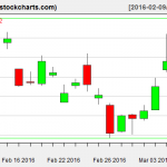 SLV charts on March 8, 2016