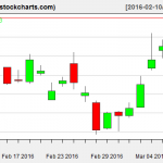 SLV charts on March 9, 2016