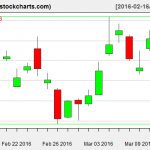 SLV charts on March 14, 2016