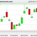 SLV charts on March 15, 2016