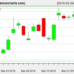 SLV charts on March 24, 2016