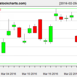 SLV charts on March 28, 2016