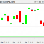 SLV charts on March 29, 2016