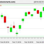 SPY charts on February 29, 2016