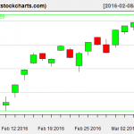 SPY charts on March 7, 2016