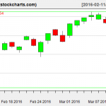 SPY charts on March 10, 2016