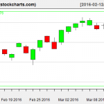 SPY charts on March 11, 2016