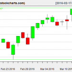 SPY charts on March 15, 2016