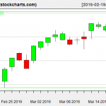 SPY charts on March 17, 2016