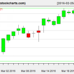 SPY charts on March 23, 2016