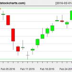 VNQ charts on February 29, 2016